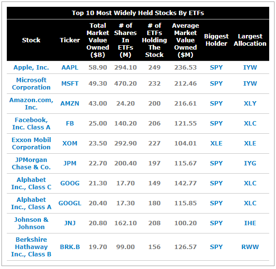 Top 10 Most Widely Held Stocks By ETFs.png