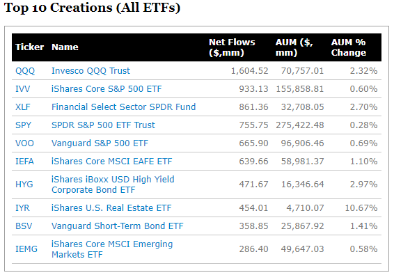 Top 10 Creations (All ETFs).png
