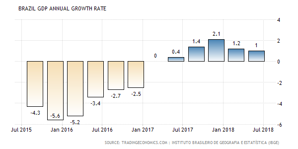 BRAZIL GDP ANNUAL GROWTH RATE_20181016.png