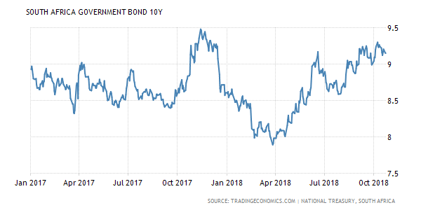 South Africa Government Bond 10Y.png