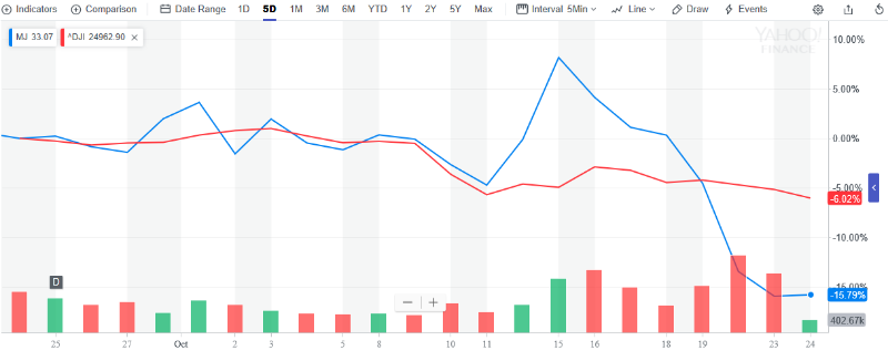 Marijuana-ETF-Takes-a-Hit-as-Volatility-Drags-Down-Cannabis-Stocks-1.png
