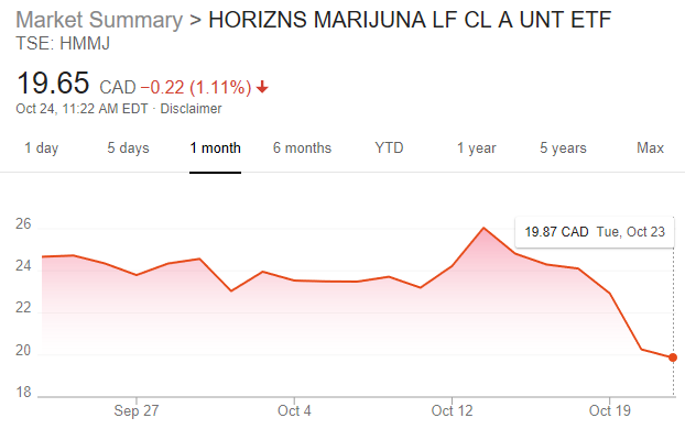 Marijuana-ETF-Takes-a-Hit-as-Volatility-Drags-Down-Cannabis-Stocks-2.png