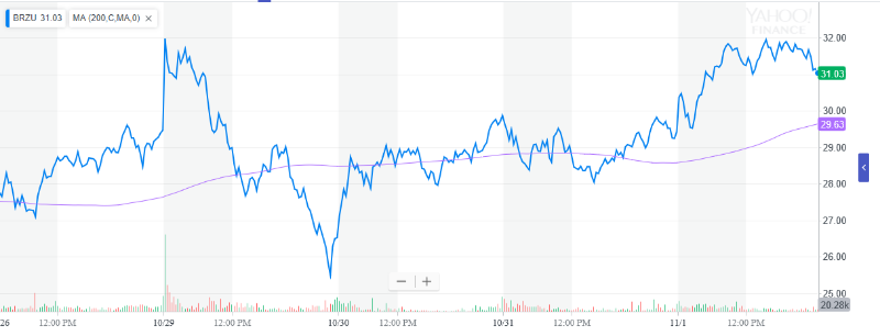 Leveraged-ETFs-Continue-to-Surge-After-Jair-Bolsonaro-Election-1.png