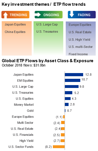 Inflows-into-U.S.-ETPs-Slow-but-Increase-Overseas.png